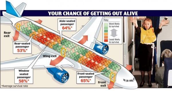Hướng dẫn chọn được chỗ ngồi ưng ý trên máy bay