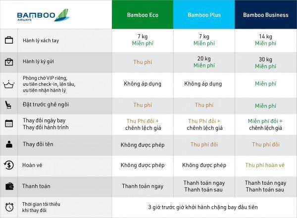 Điều kiện hoàn đổi vé hãng Bamboo Airways